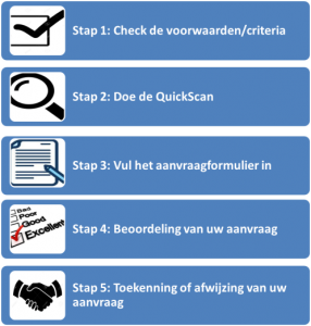 Procedure Stichting